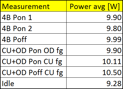 Poweer usage, table summary