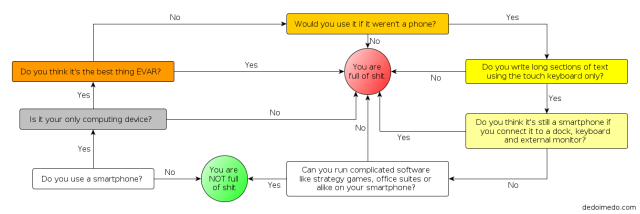 Flowchart, version 2, small