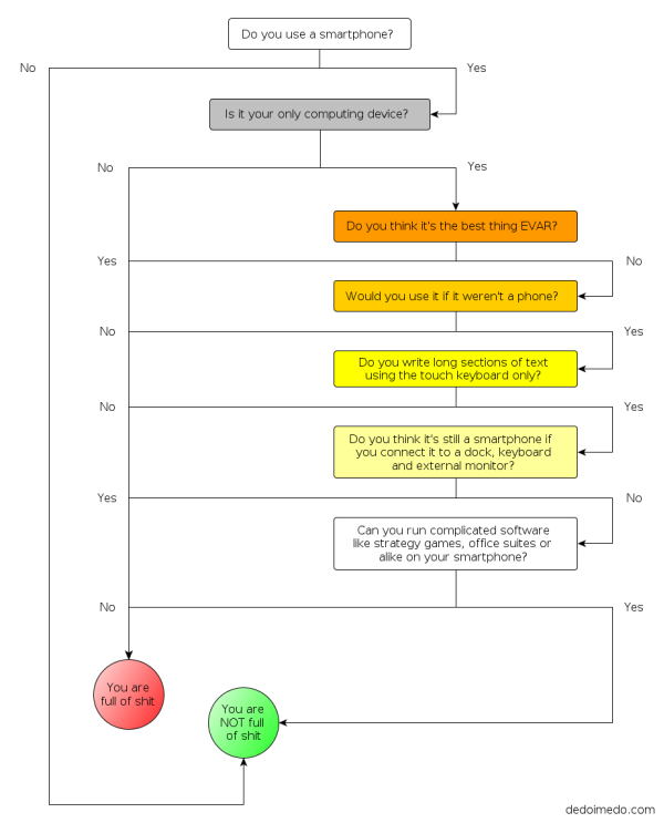 Flowchart, version 1, small