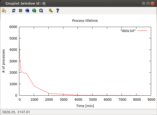 Gnuplot - Not for herding cows, great for graphs